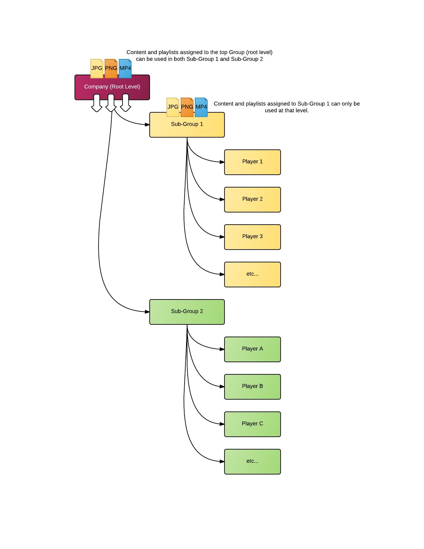 content_hierarchy