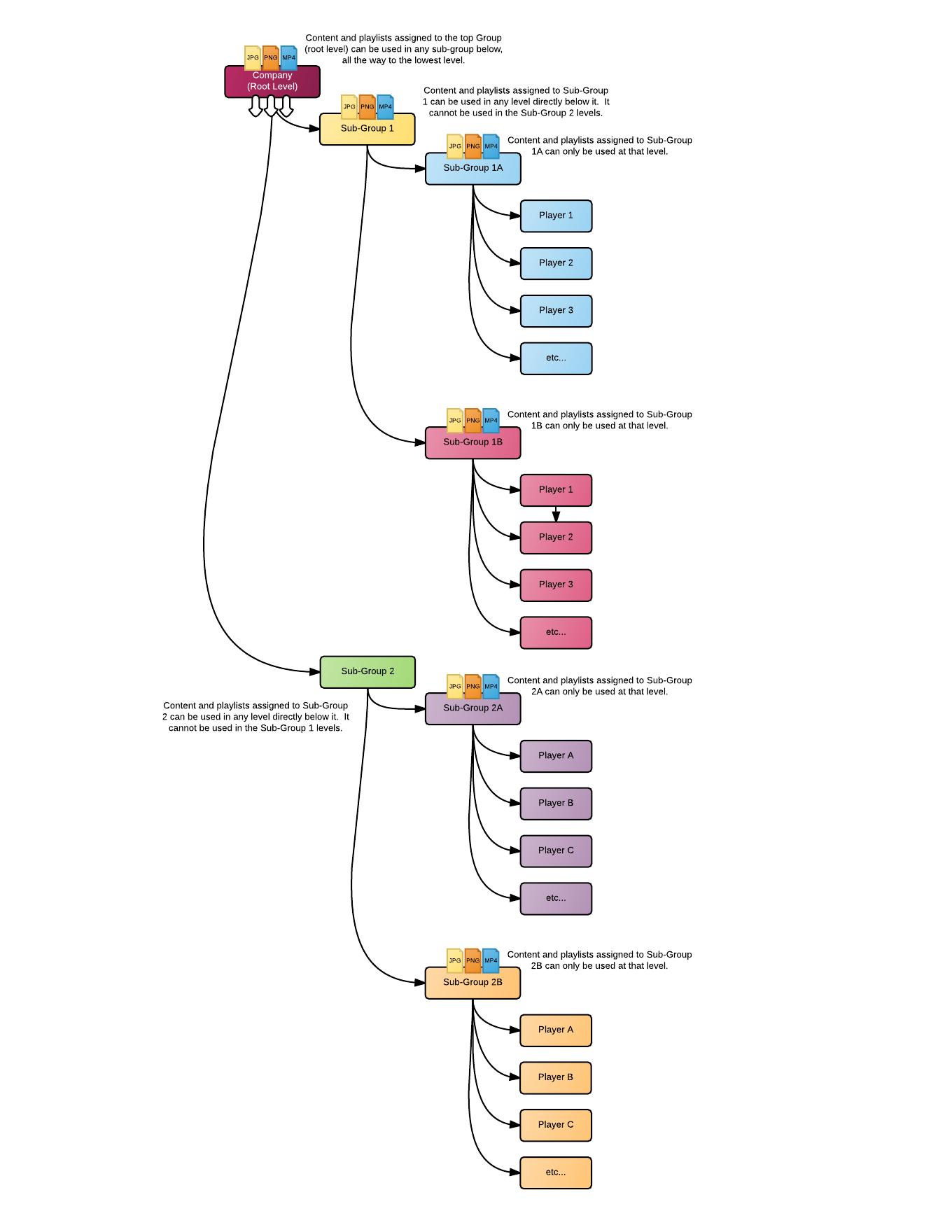 content_hierarchy_2