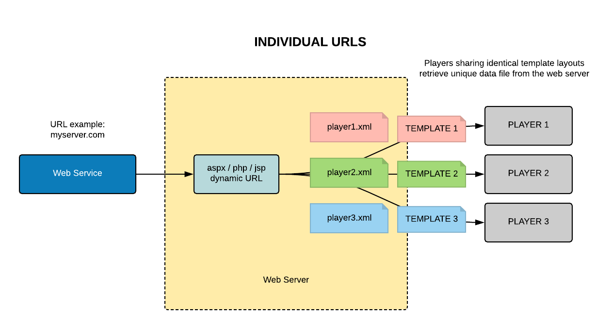 Dynamic Data Feeds Navori Ql Professional User Manual
